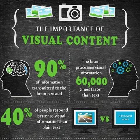 Het belang van visuele content