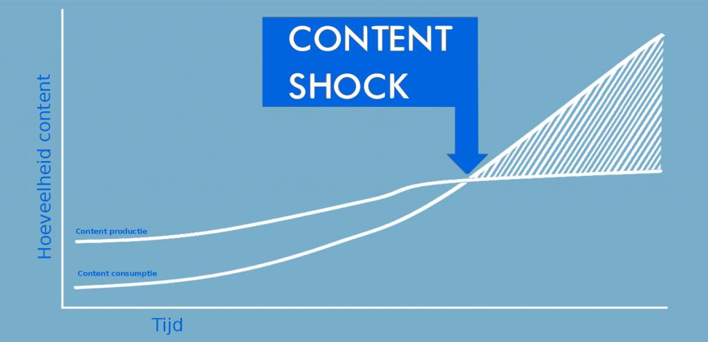 content shock - Upperscore