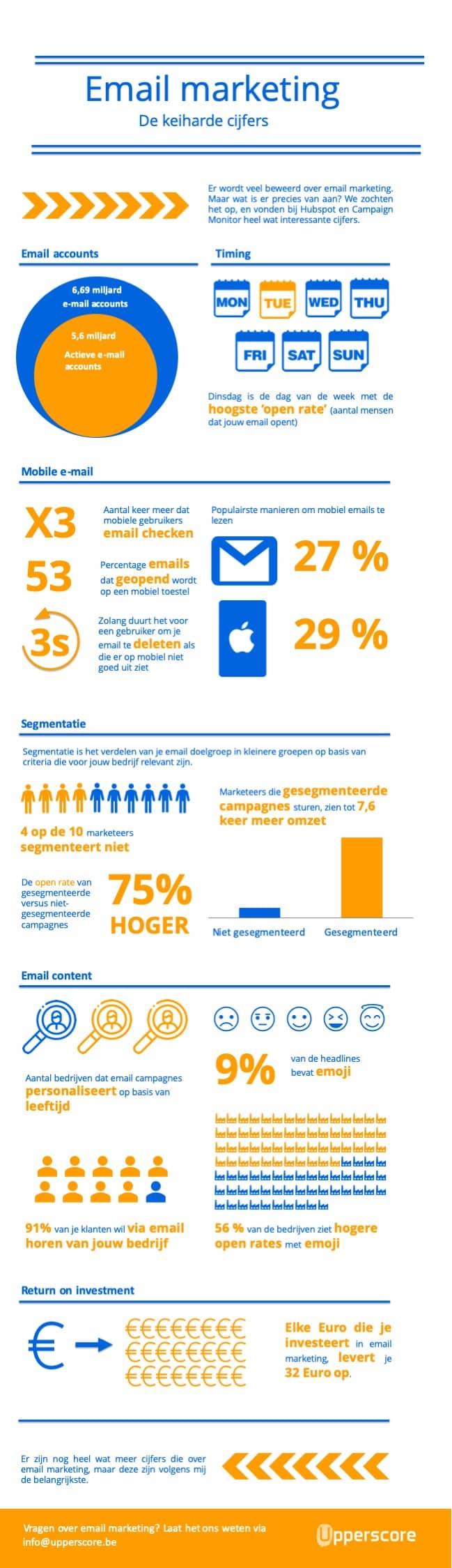 Infographic Email marketing statistieken - Upperscore