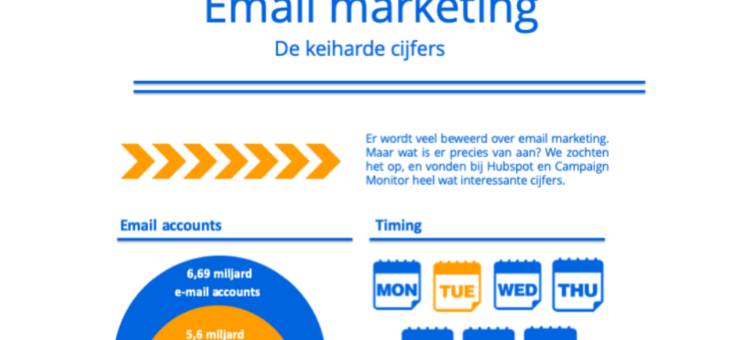 Email marketing: de keiharde cijfers [Infographic]