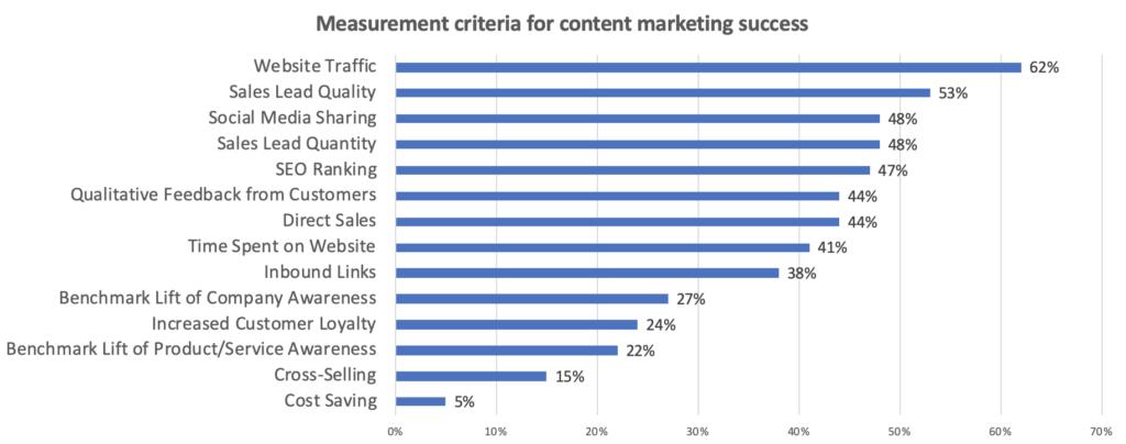 content marketing analytics