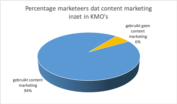 content marketing grafiek