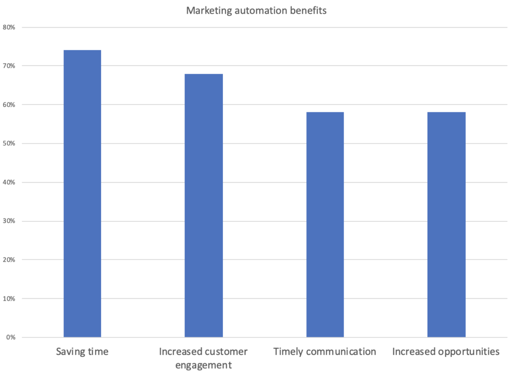 Marketing automation voordelen