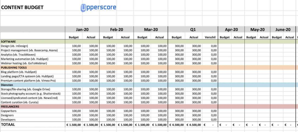 Upperscore marketing agency - Content budget template