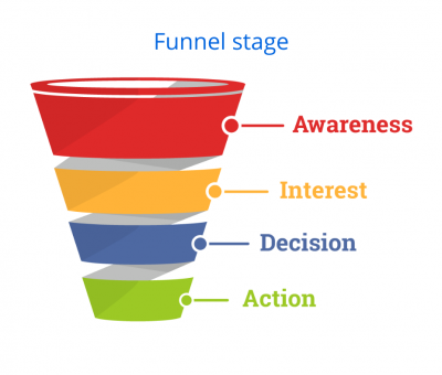 email marketing segmentatie op basis van funnel stage