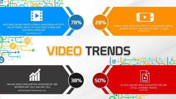 video trends